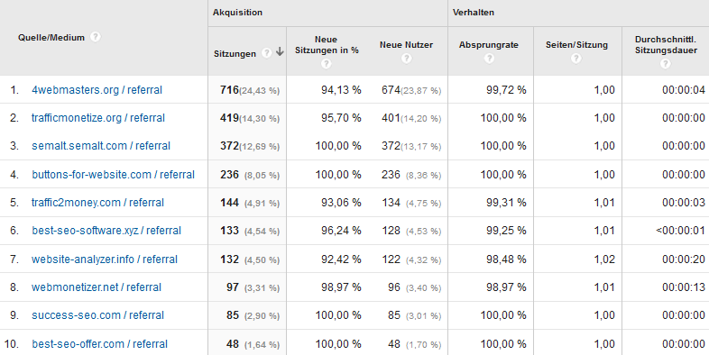 Spammige Traffic-Quellen in Google Analytics Berichten
